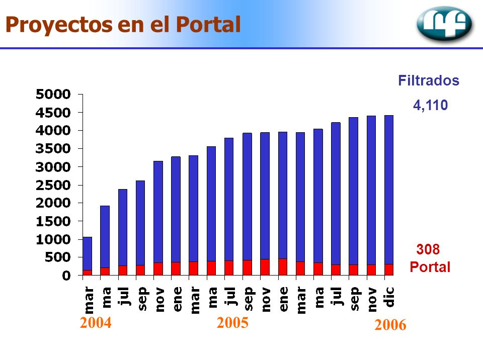 Proyectos en el Portal Filtrados 4,110 308 Portal 2004 2005 2006