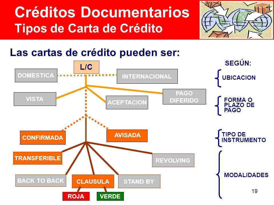 Créditos Documentarios Tipos de Carta de Crédito