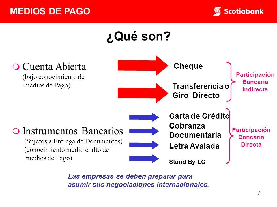 Participación Bancaria Indirecta Participación Bancaria Directa