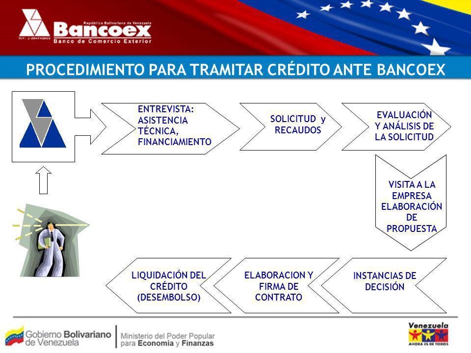 PROCEDIMIENTO PARA TRAMITAR CRÉDITO ANTE BANCOEX