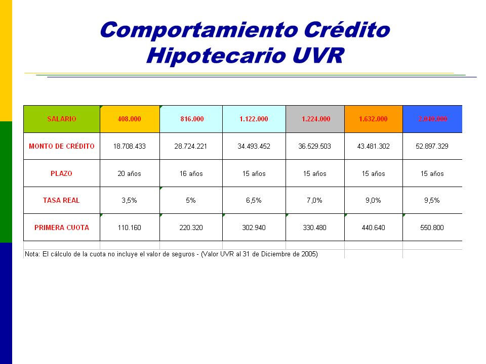 Comportamiento Crédito Hipotecario UVR