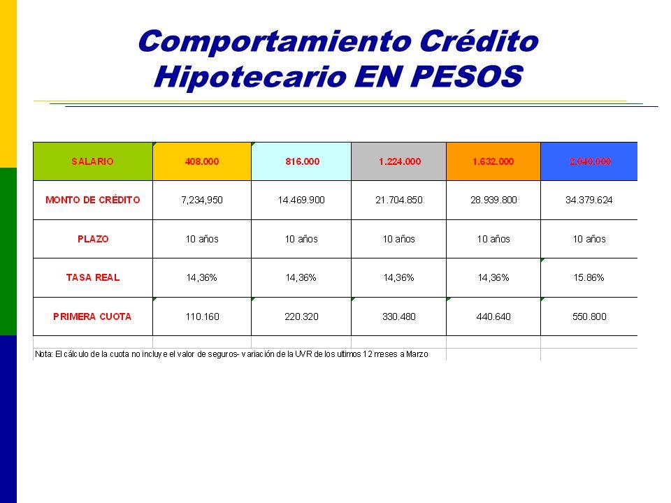Comportamiento Crédito Hipotecario EN PESOS