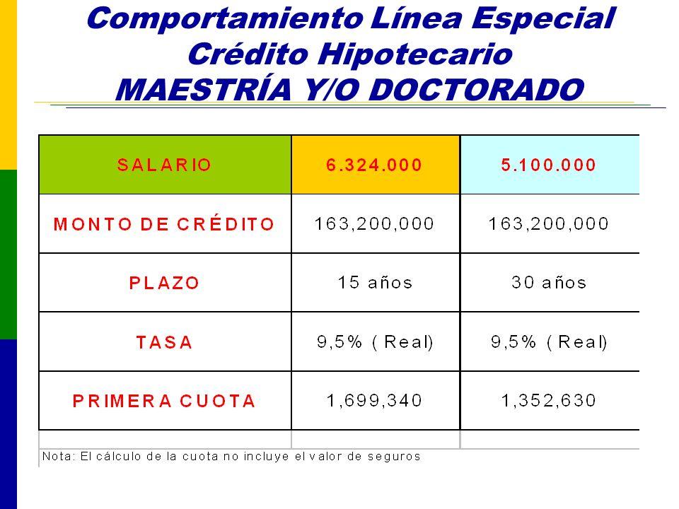 Comportamiento Línea Especial Crédito Hipotecario MAESTRÍA Y/O DOCTORADO