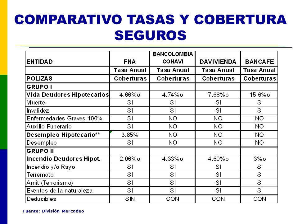 COMPARATIVO TASAS Y COBERTURA SEGUROS