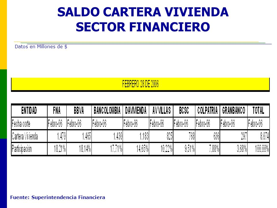 SALDO CARTERA VIVIENDA SECTOR FINANCIERO