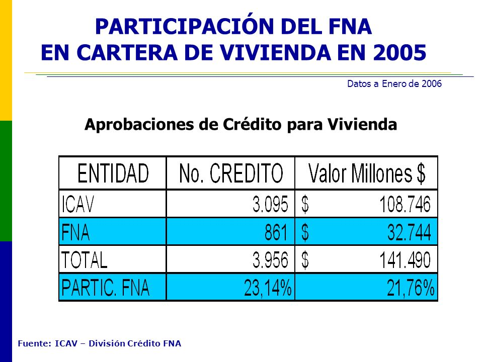 EN CARTERA DE VIVIENDA EN 2005