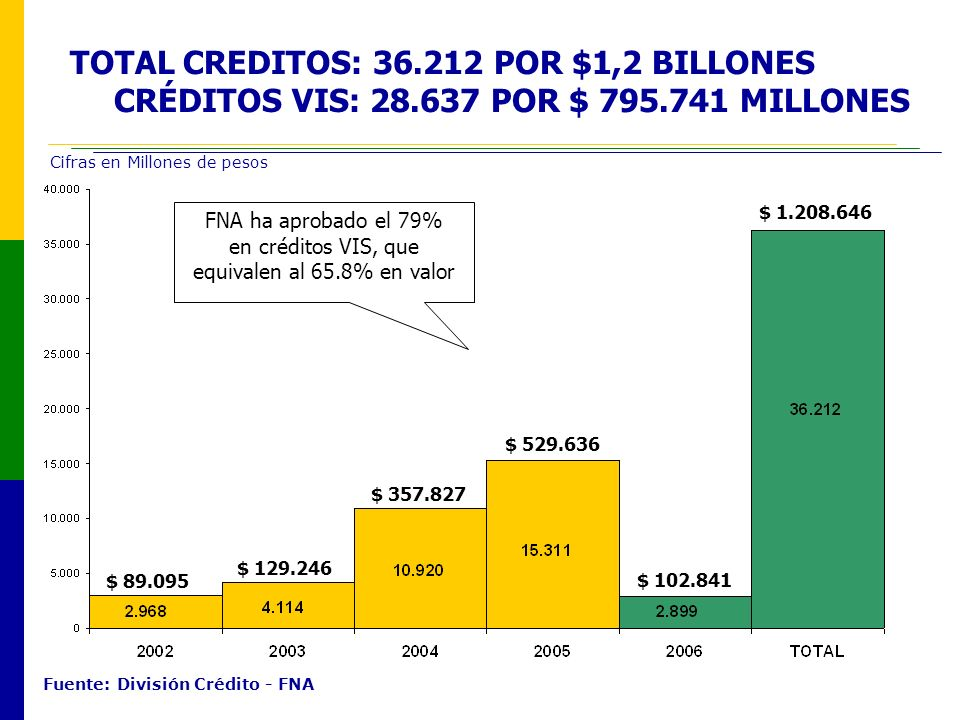 TOTAL CREDITOS: 36. 212 POR $1,2 BILLONES CRÉDITOS VIS: 28