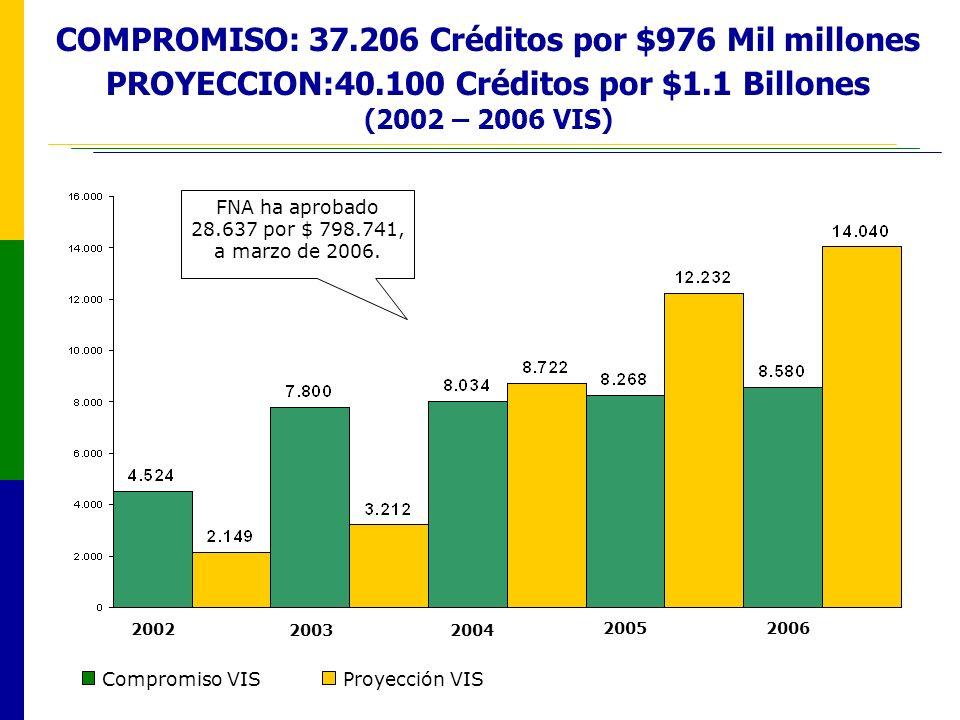 FNA ha aprobado 28.637 por $ 798.741, a marzo de 2006.