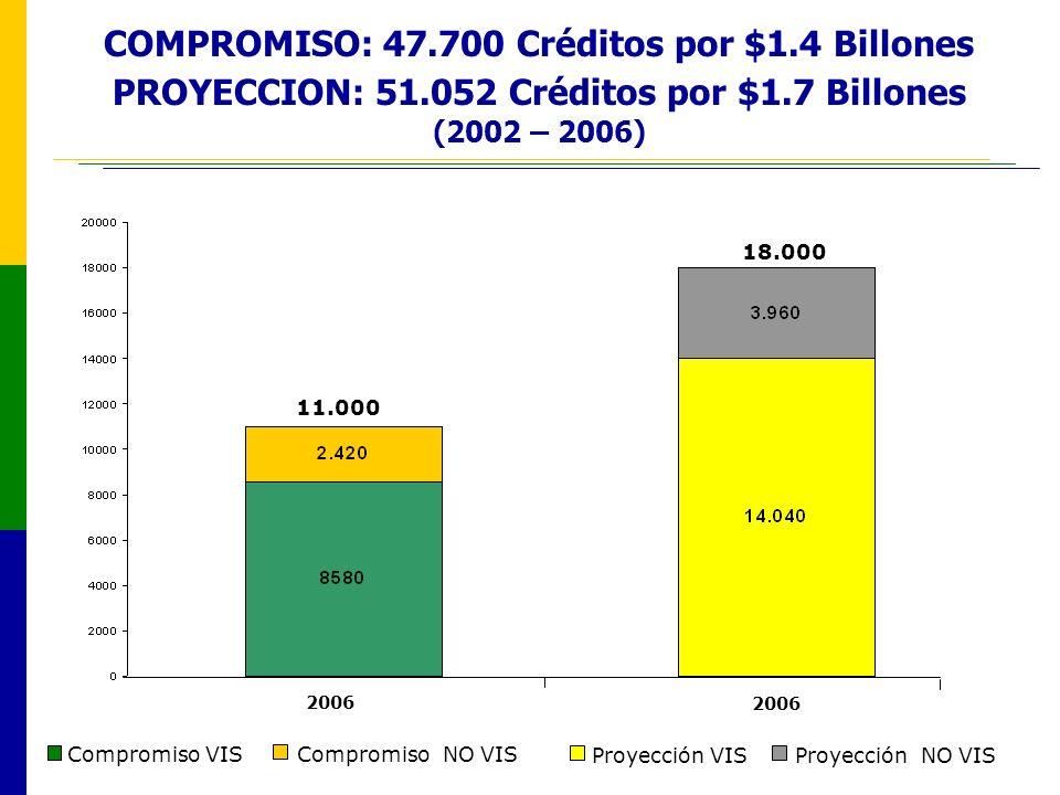 COMPROMISO: 47. 700 Créditos por $1. 4 Billones PROYECCION: 51
