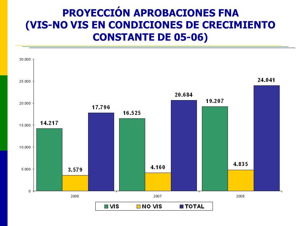 PROYECCIÓN APROBACIONES FNA (VIS-NO VIS EN CONDICIONES DE CRECIMIENTO CONSTANTE DE 05-06)