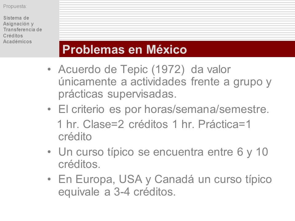 Problemas en México Acuerdo de Tepic (1972) da valor únicamente a actividades frente a grupo y prácticas supervisadas.