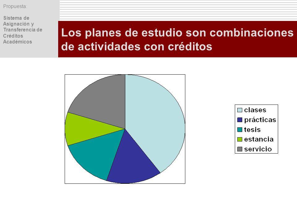 Los planes de estudio son combinaciones de actividades con créditos