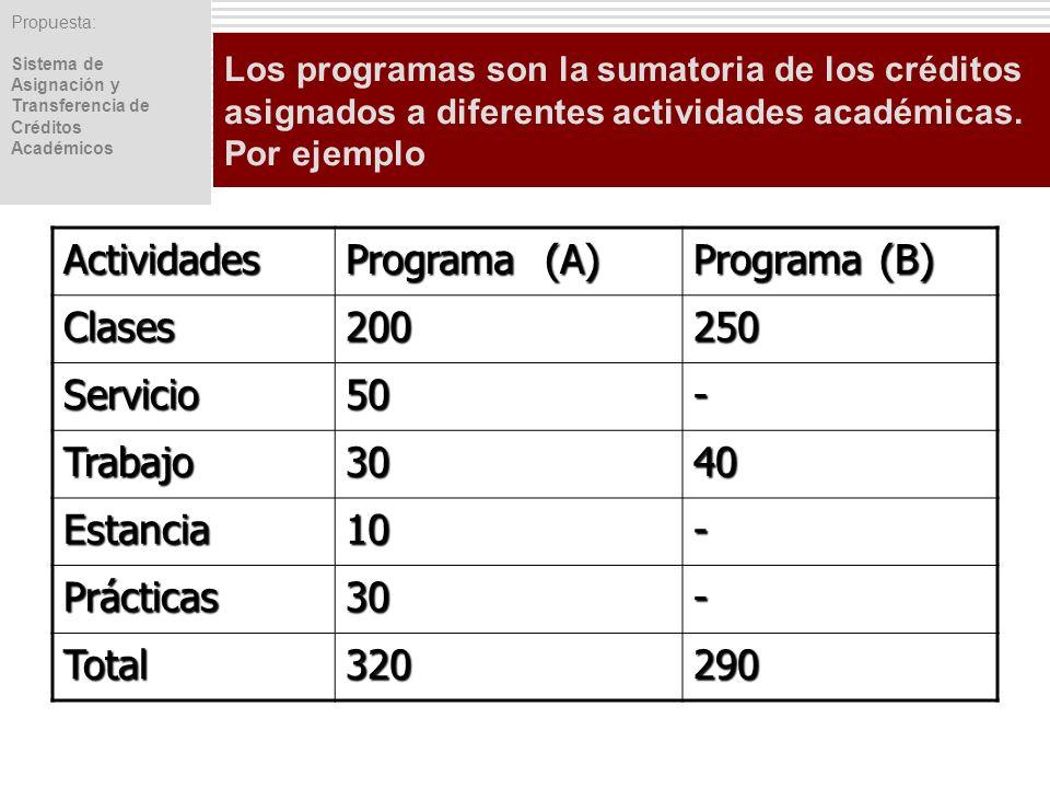 Actividades Programa (A) Programa (B) Clases 200 250 Servicio 50 -