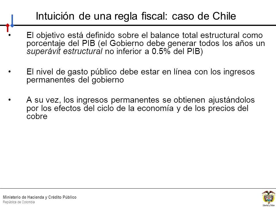 Intuición de una regla fiscal: caso de Chile