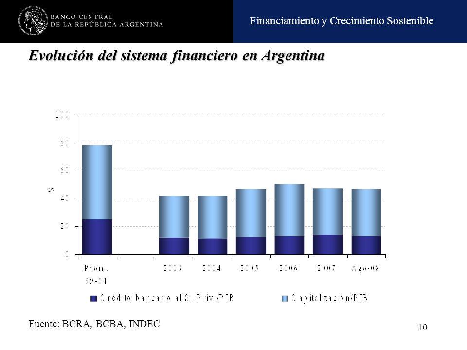 Evolución del sistema financiero en Argentina