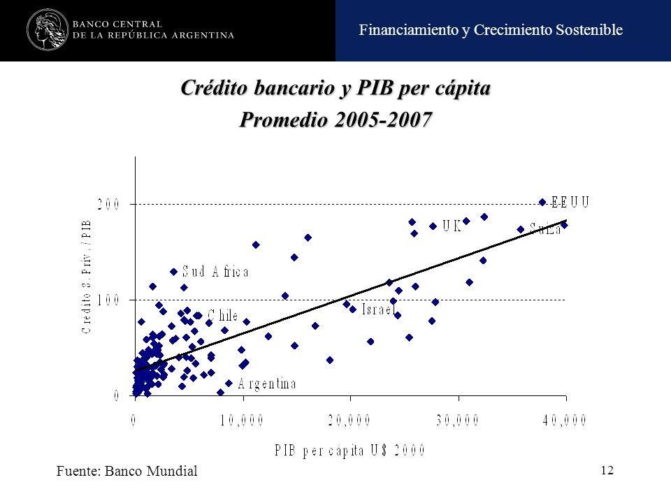 Crédito bancario y PIB per cápita