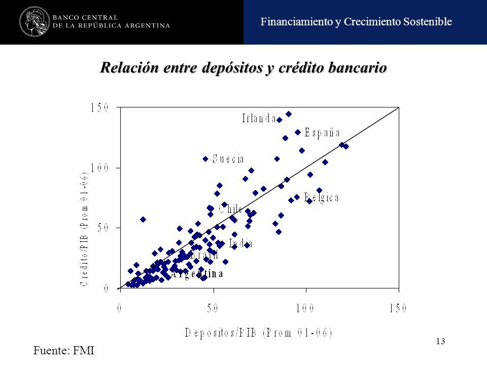 Relación entre depósitos y crédito bancario