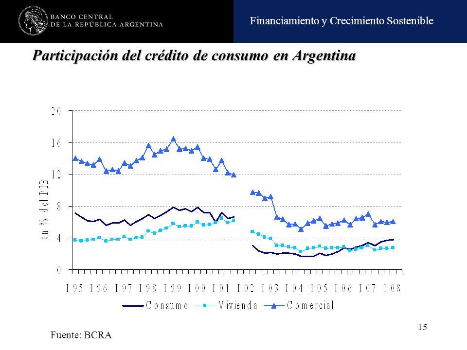 Participación del crédito de consumo en Argentina