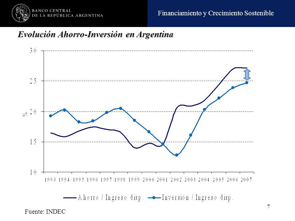 Evolución Ahorro-Inversión en Argentina