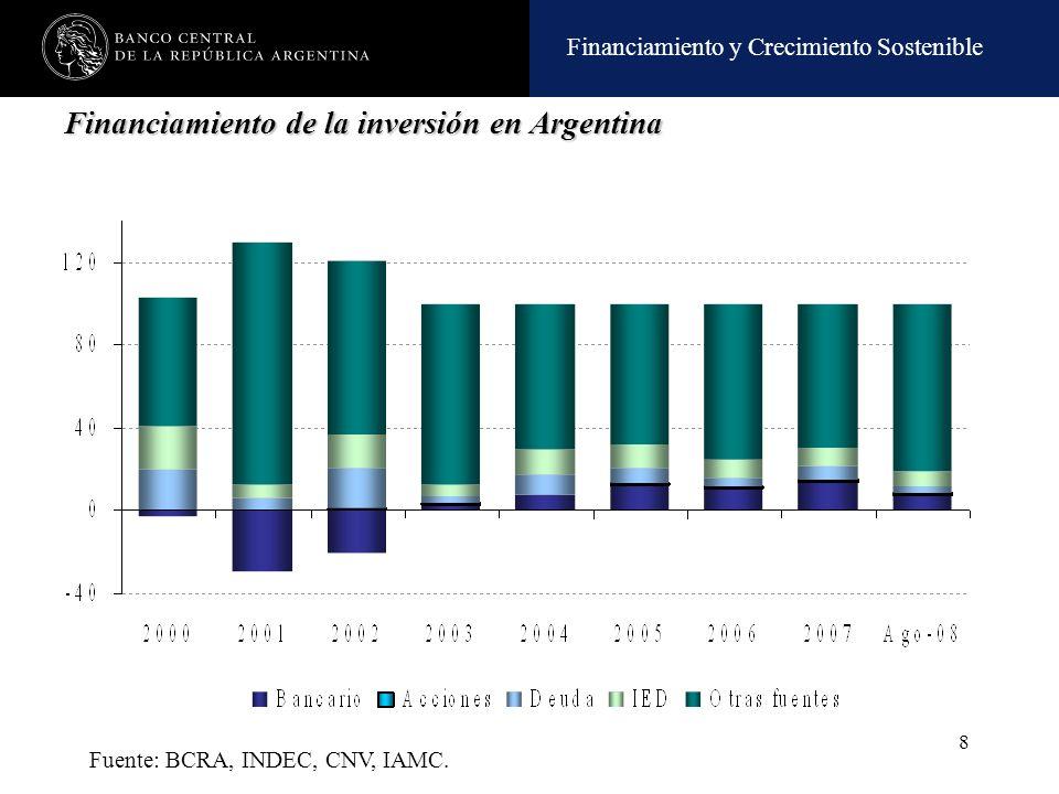 Financiamiento de la inversión en Argentina