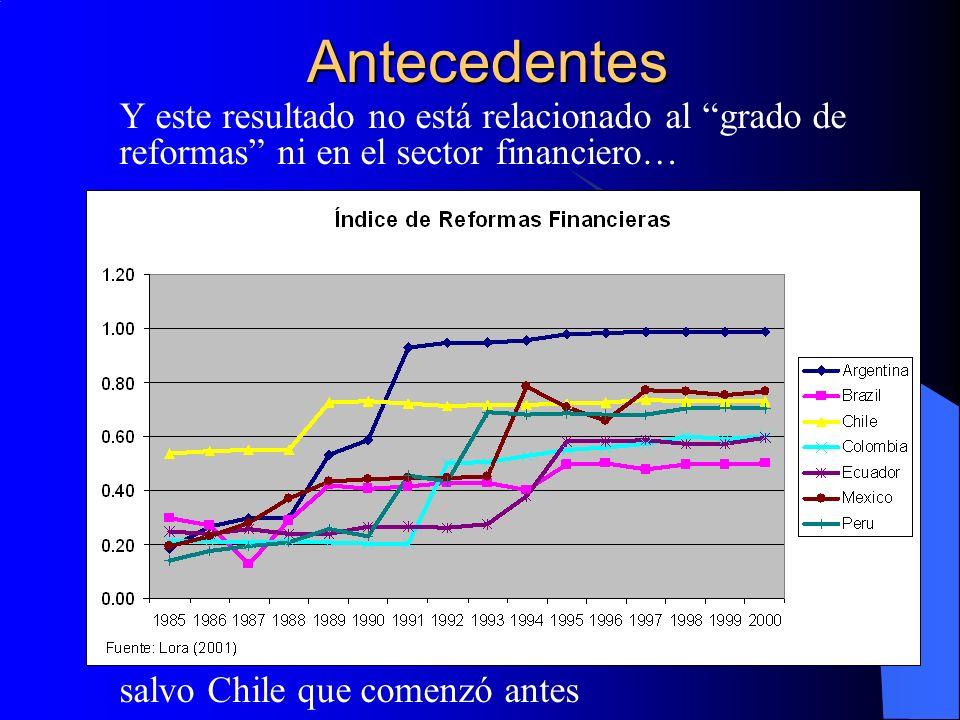 Antecedentes Y este resultado no está relacionado al grado de reformas ni en el sector financiero…