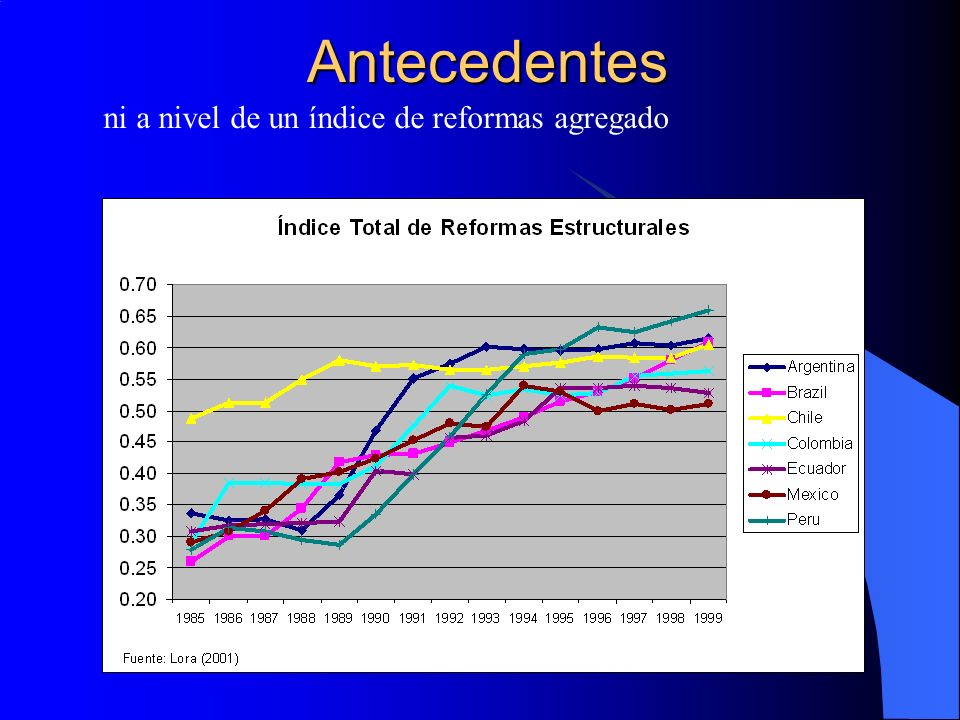 Antecedentes ni a nivel de un índice de reformas agregado