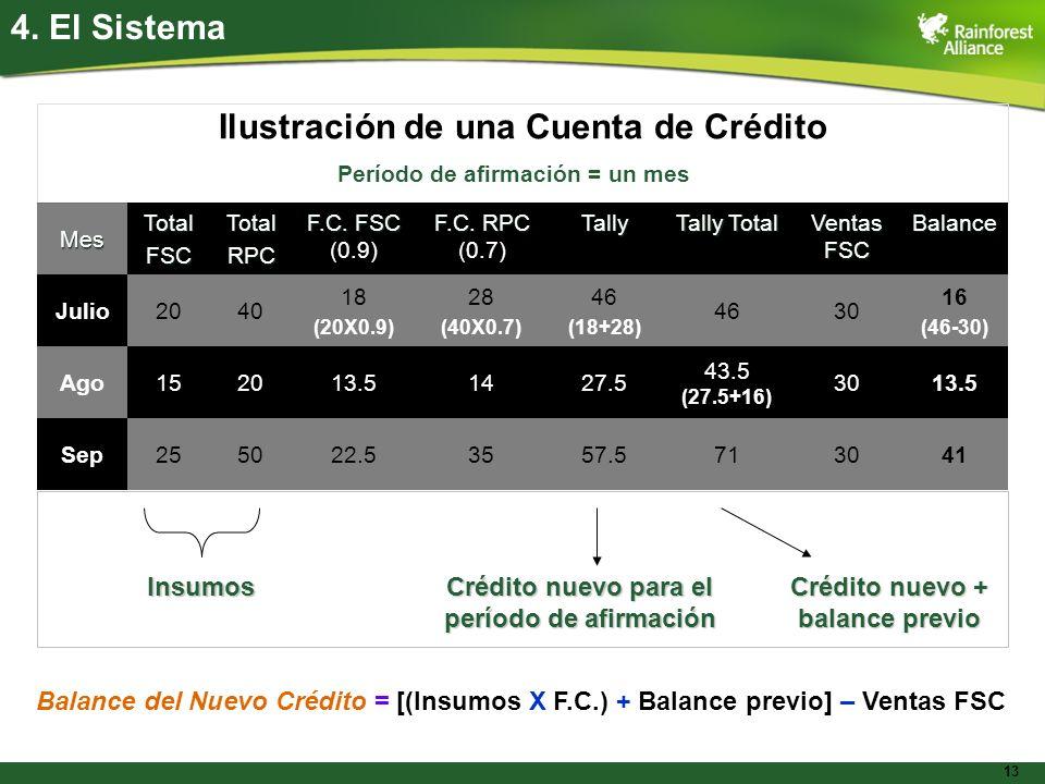Ilustración de una Cuenta de Crédito