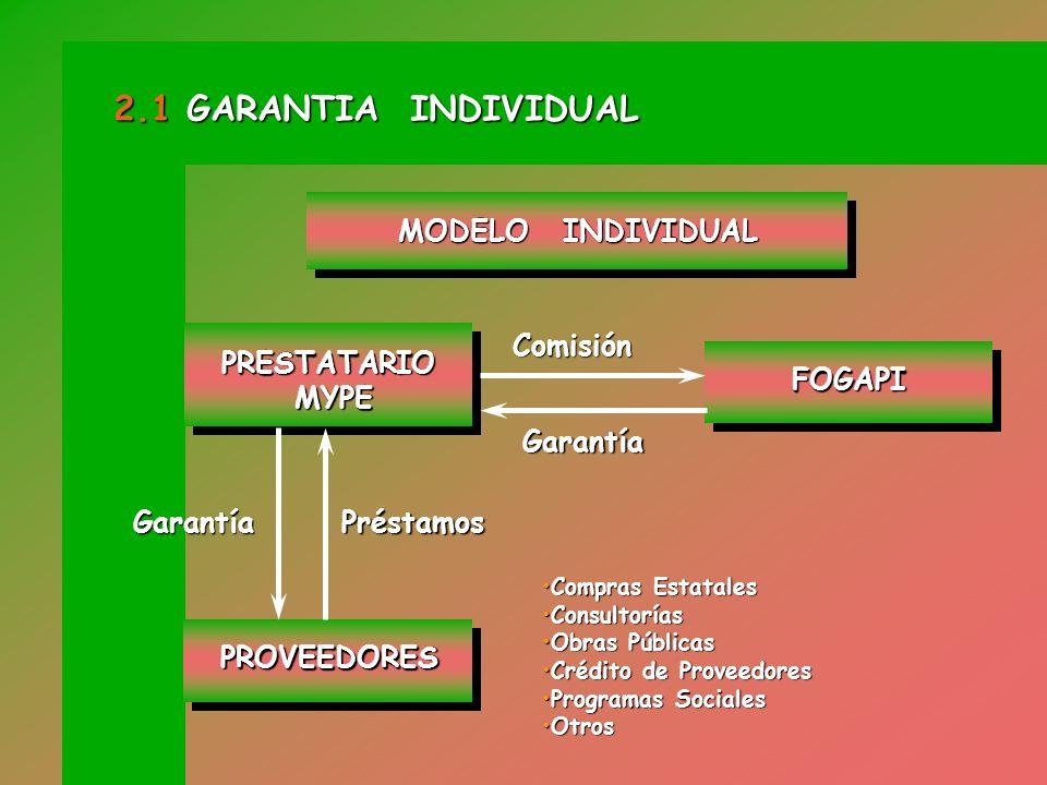 2.1 GARANTIA INDIVIDUAL MODELO INDIVIDUAL Comisión PRESTATARIO MYPE