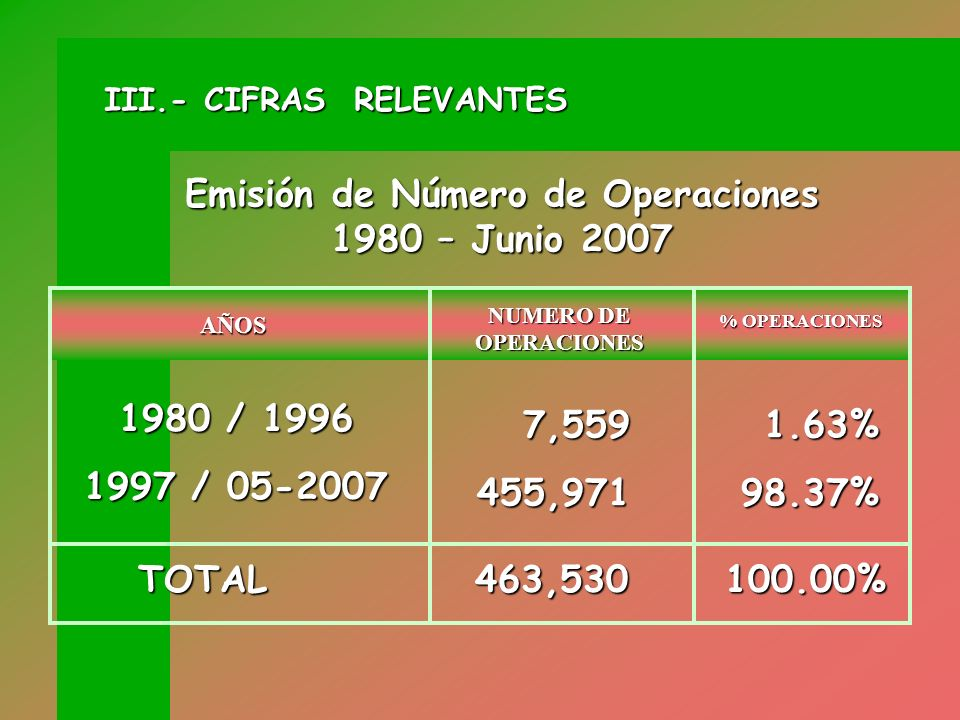 Emisión de Número de Operaciones 1980 – Junio 2007