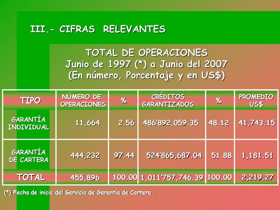 (En número, Porcentaje y en US$)