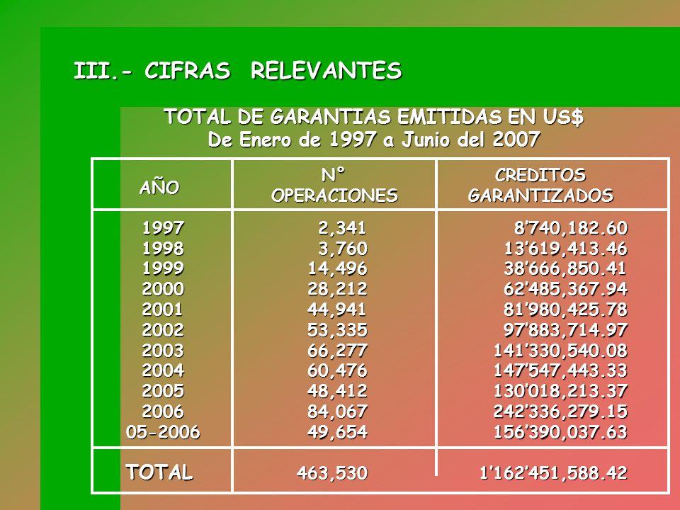 TOTAL DE GARANTIAS EMITIDAS EN US$