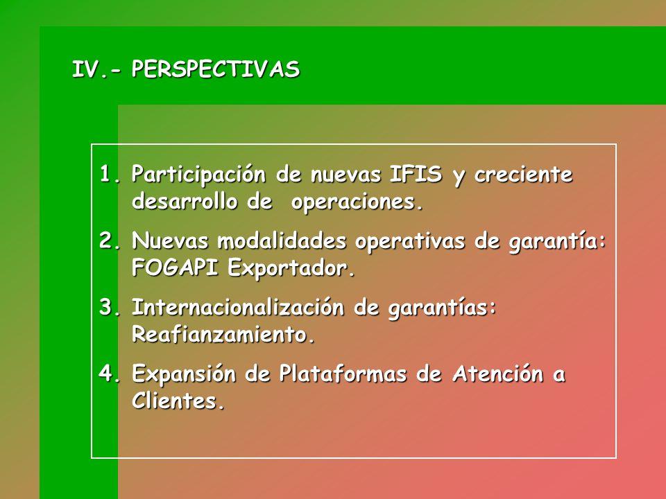 IV.- PERSPECTIVAS Participación de nuevas IFIS y creciente desarrollo de operaciones. Nuevas modalidades operativas de garantía: FOGAPI Exportador.