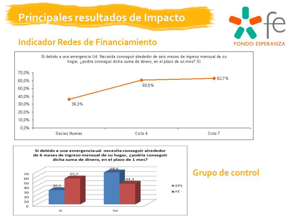 Principales resultados de Impacto