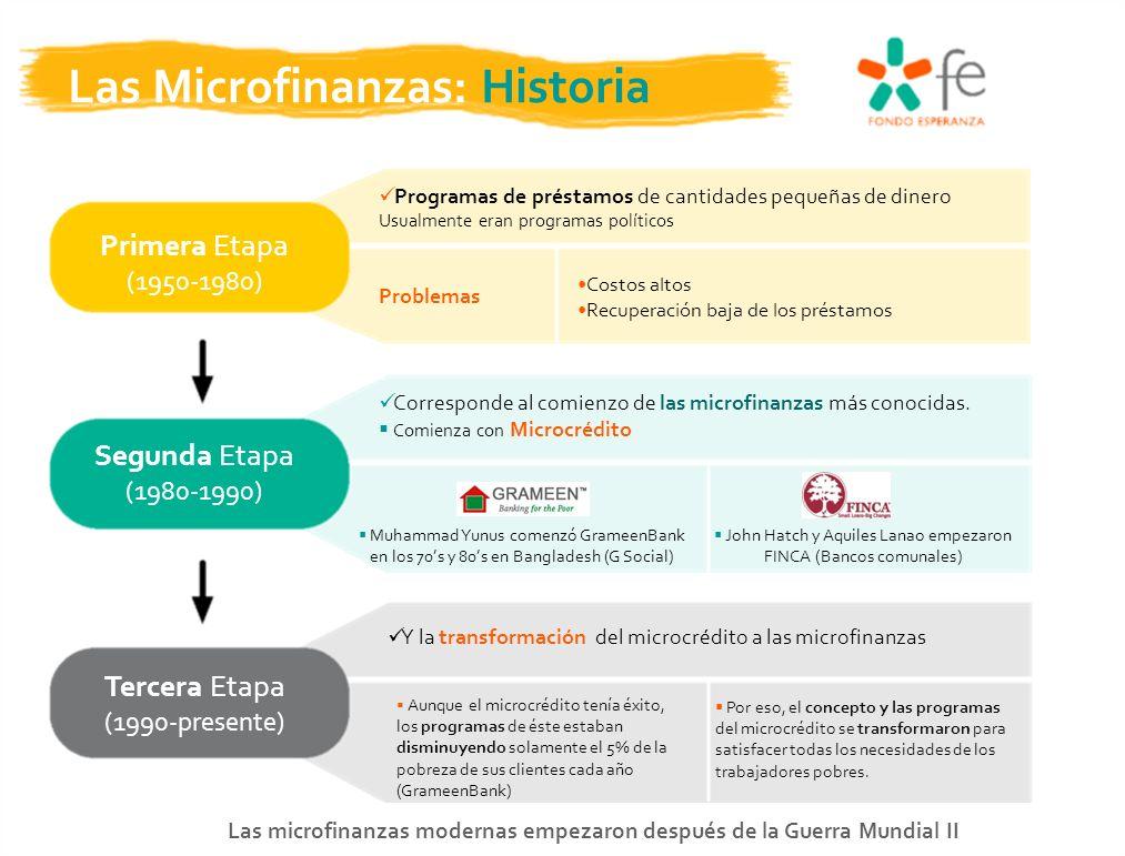 Las Microfinanzas: Historia