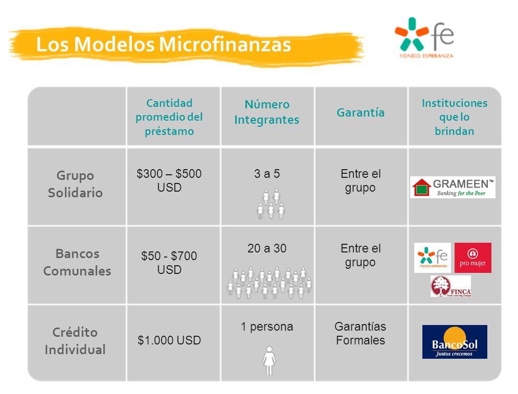 Los Modelos Microfinanzas