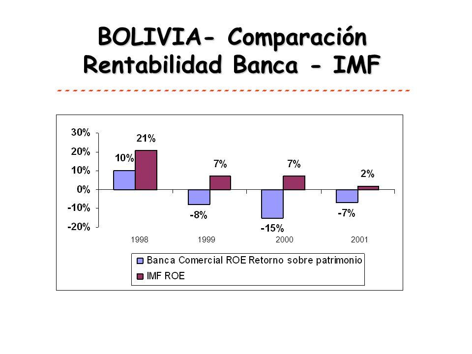 BOLIVIA- Comparación Rentabilidad Banca - IMF