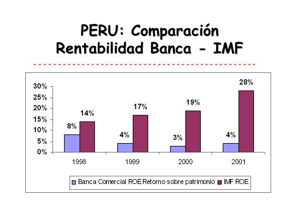 PERU: Comparación Rentabilidad Banca - IMF