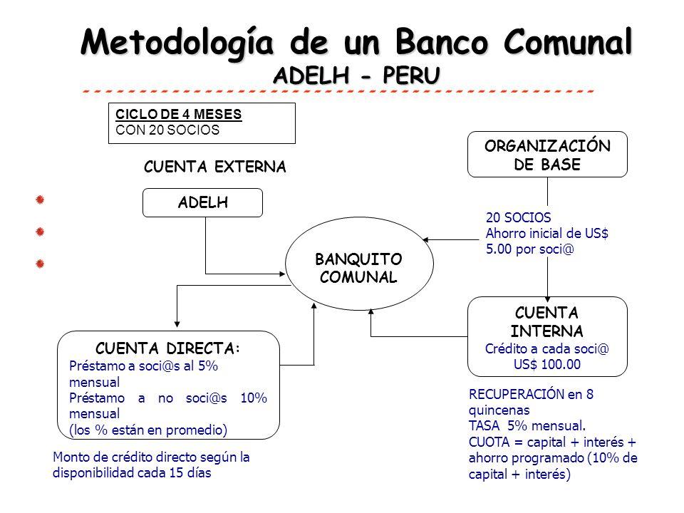 Metodología de un Banco Comunal