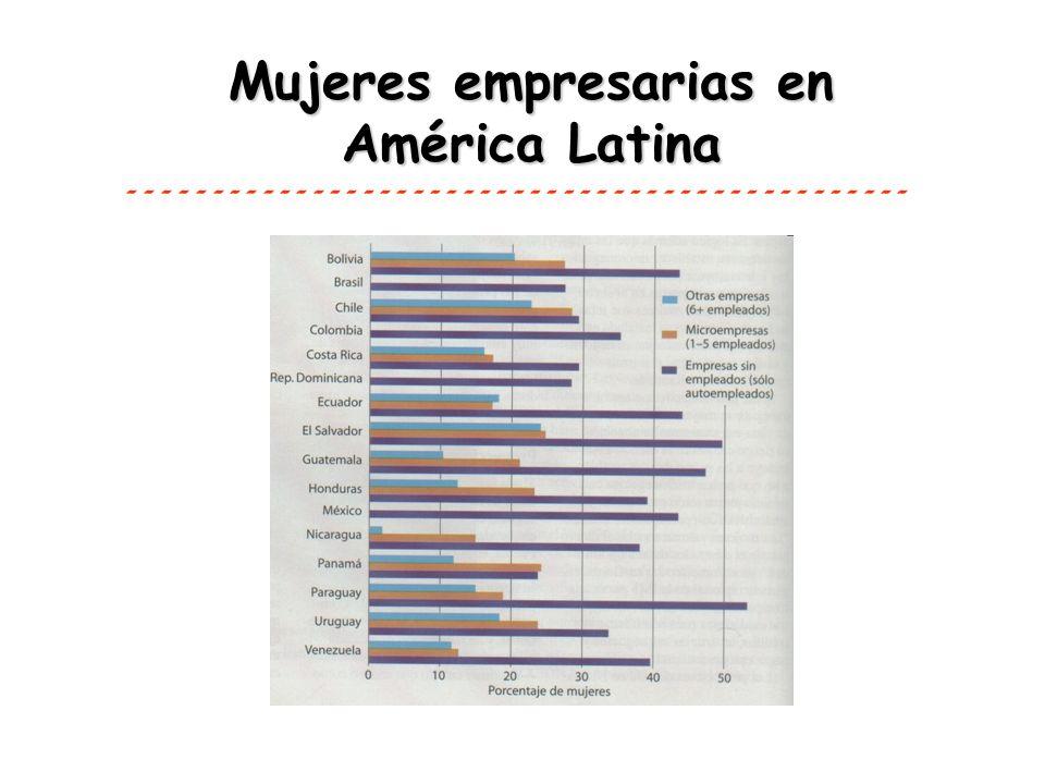 Mujeres empresarias en América Latina