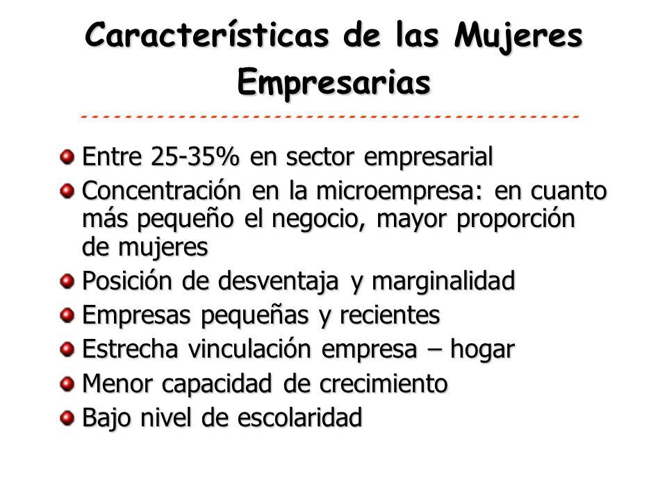 Características de las Mujeres Empresarias