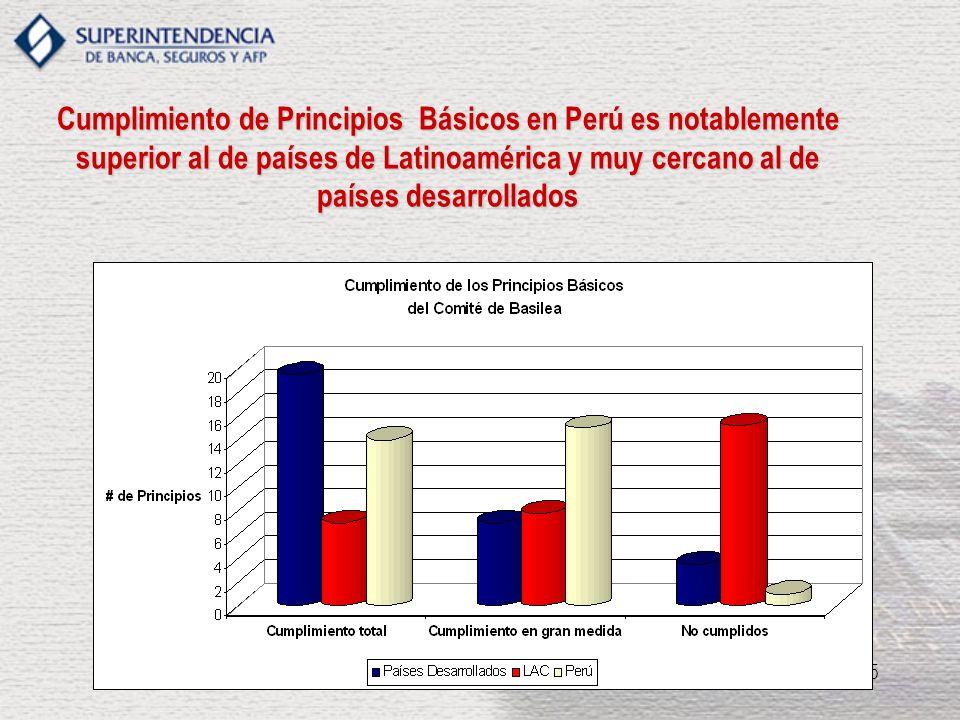 Cumplimiento de Principios Básicos en Perú es notablemente superior al de países de Latinoamérica y muy cercano al de países desarrollados