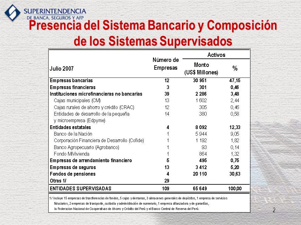 Presencia del Sistema Bancario y Composición de los Sistemas Supervisados
