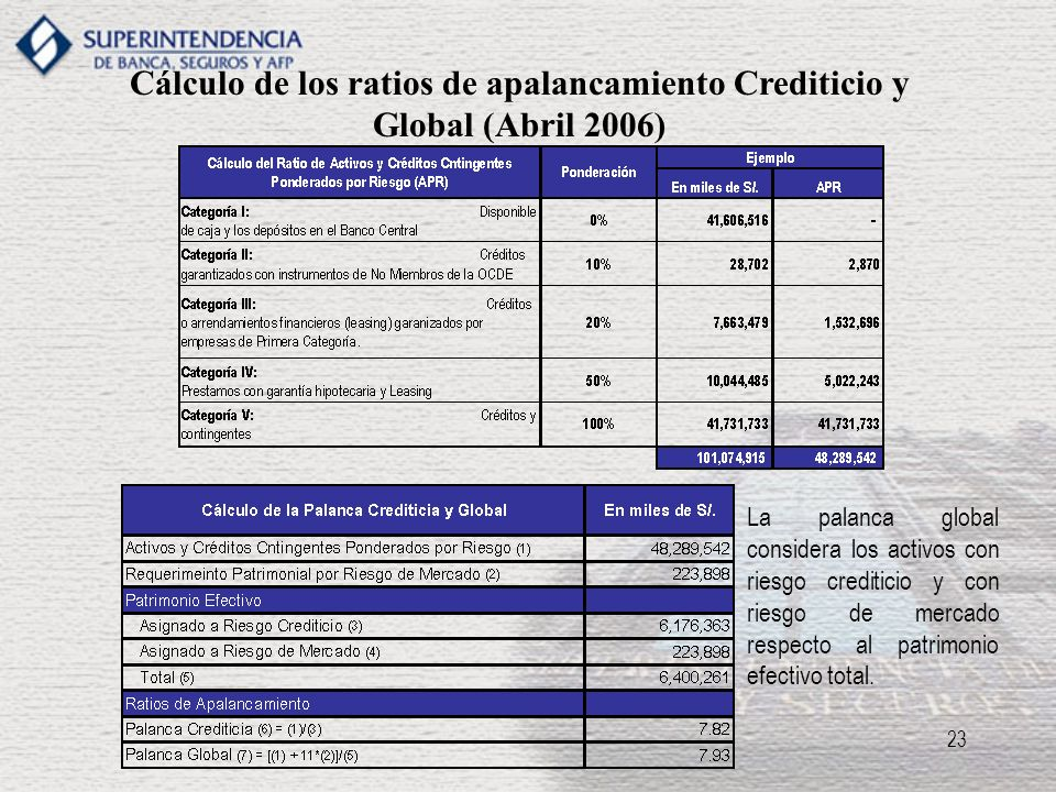 Cálculo de los ratios de apalancamiento Crediticio y Global (Abril 2006)
