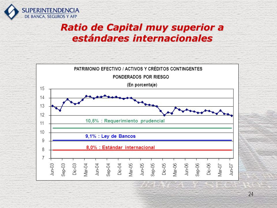 Ratio de Capital muy superior a estándares internacionales