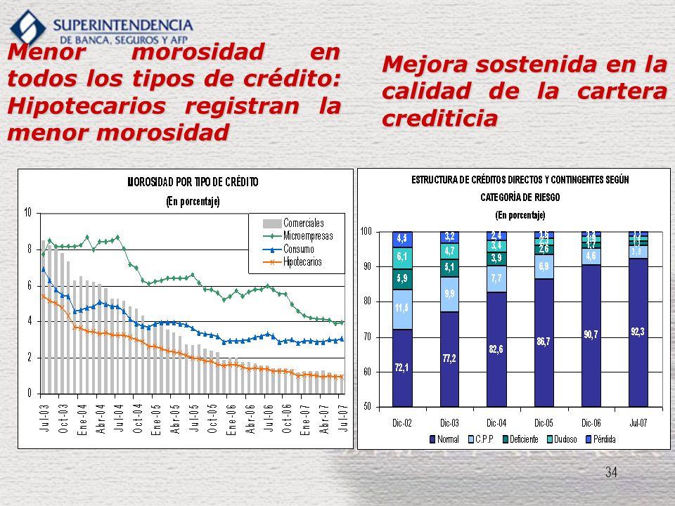 Menor morosidad en todos los tipos de crédito: Hipotecarios registran la menor morosidad