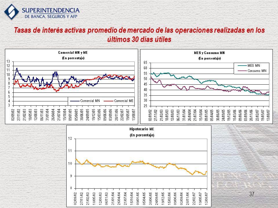 Tasas de interés activas promedio de mercado de las operaciones realizadas en los últimos 30 días útiles