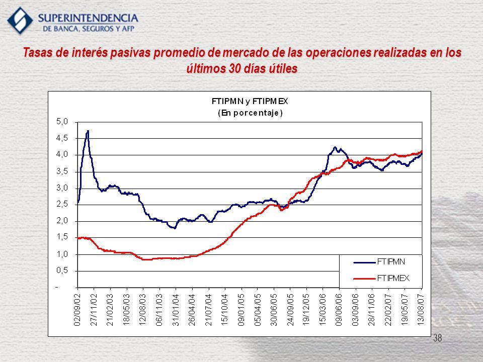 Tasas de interés pasivas promedio de mercado de las operaciones realizadas en los últimos 30 días útiles