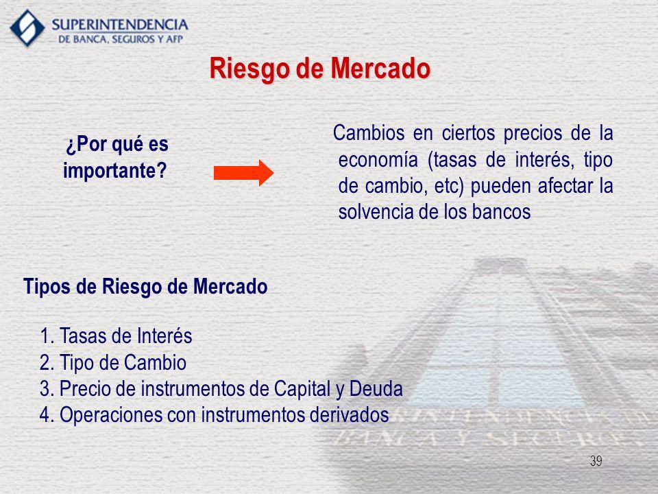 Riesgo de MercadoCambios en ciertos precios de la economía (tasas de interés, tipo de cambio, etc) pueden afectar la solvencia de los bancos.