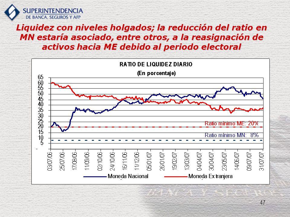Liquidez con niveles holgados; la reducción del ratio en MN estaría asociado, entre otros, a la reasignación de activos hacia ME debido al periodo electoral