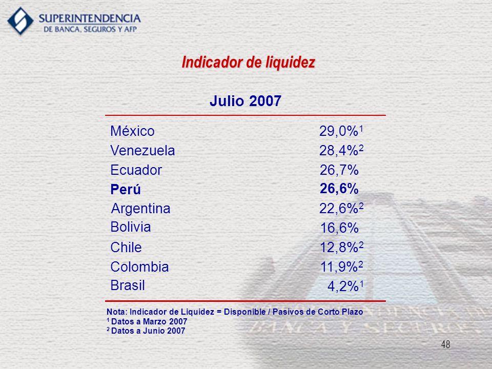 Indicador de liquidez Julio 2007 México 29,0%1 Venezuela 28,4%2
